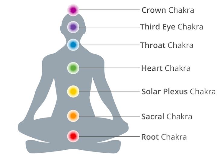 Seven main chakras
